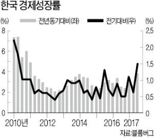 [한상춘의 국제경제 읽기] 각국 국채금리 급등… 한국, 가계부채 폭탄되나