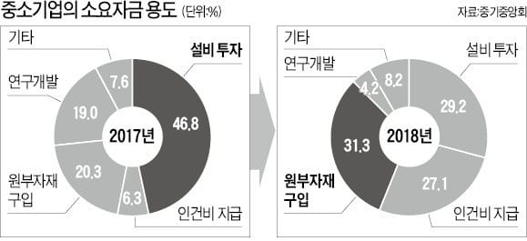 """최저임금 오르고 원자재 가격도 오르고… 중소기업 """"설비투자라도 줄이겠다"""""""