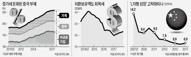 """빚더미에도 끄떡없는 중국 경제… 비관론자들 """"붕괴 지연되는 것일 뿐"""""""