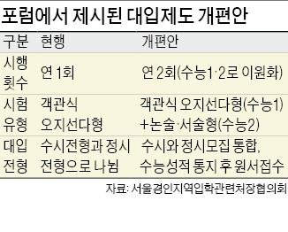 """""""논술·서술형 수능 별도 도입… 채점은 대학 자율에 맡겨야"""""""