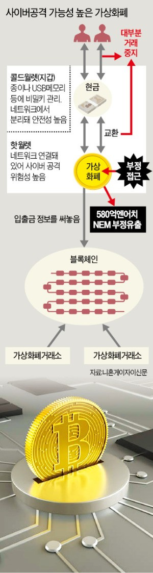 비밀키 단 하나… 거래소 '보안 소홀'에 5700억원 털렸다