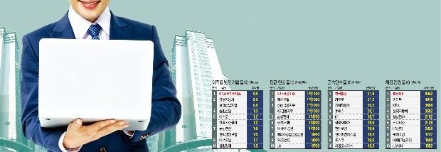 [취업에 강한 신문 한경 JOB] '직원 연봉킹'은 하나금융지주, '근무 장수왕'은 한국철강