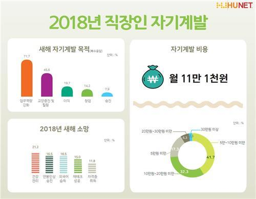 """""""직장인 새해 자기계발 비용 월 11만1천원"""""""