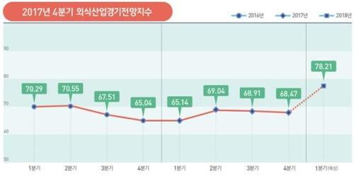 """꽁꽁 얼어붙은 외식 경기… """"올해는 작년보다 다소 회복 기대"""""""