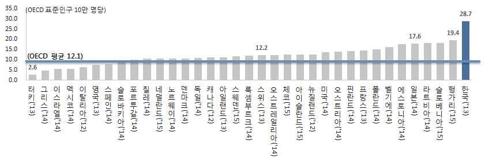 하루 36명, 40분마다 1명 자살하는 나라… 13년째 OECD 1위