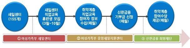 '신한금융-여가부' 맞손…3년간 240억 지원