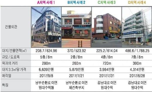 양재역 사거리 인근 중소형 빌딩 실거래 사례 및 추천매물