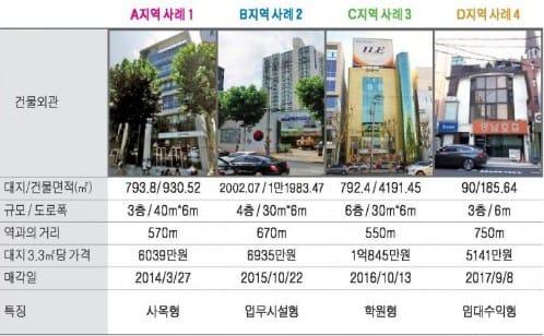 은마아파트입구 상권 중소형 빌딩 실거래 사례 및 추천매물