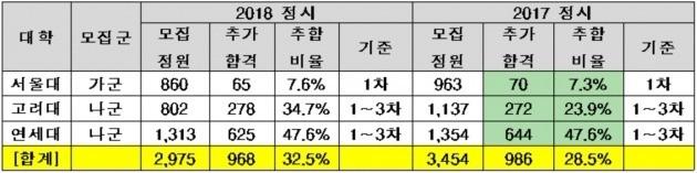 <표> SKY 정시 일반전형 추가합격 현황(14일 오전 기준) / 출처=종로학원하늘교육