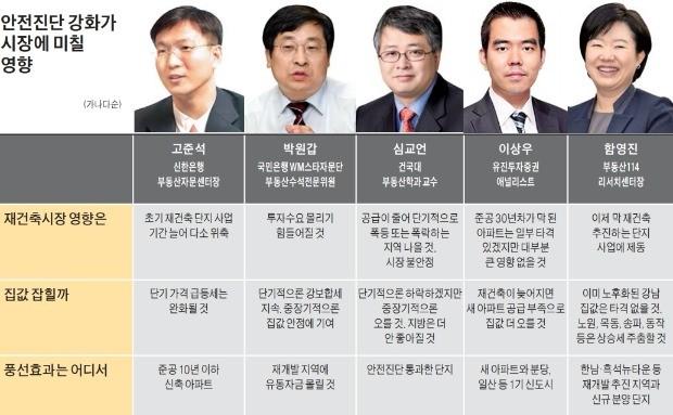 """""""재건축 '입구' 봉쇄… 집값 안정 효과는 불투명"""""""