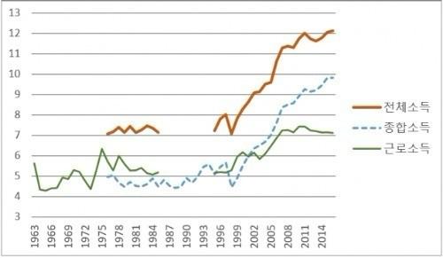 김낙년 교수가 계산한 상위 1%의 소득비중 변화 추이. 2010년 이후 근로소득 비중은 줄고 전체소득 비중은 늘었다. / 출처=논문 '한국의 소득집중도: 업데이트 1933~2016'