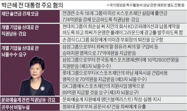 """""""국민이 위임한 권한 사유화""""… 검찰, '국정농단 책임자' 박근혜 유기징역 최대치 30년 구형"""