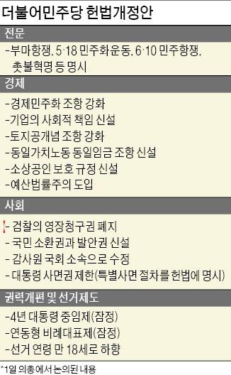 민주, 헌법 전문에 '촛불혁명' 명시… 경제민주화·토지공개념 강화