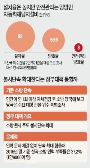 쏟아지는 민원에… 첨단빌딩도 화재경보기 'OFF'