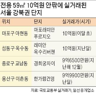 강북 전용 59㎡도 10억 찍었다