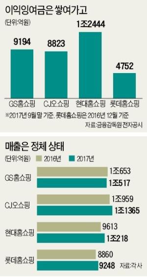 '4조 곳간' 어디에 쓰나… 홈쇼핑 빅4의 고민