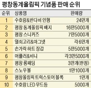 평창·강릉에 역대급 올림픽 '슈퍼 스토어'
