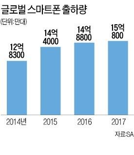 스마트폰 작년 출하량 1% 증가 그쳐