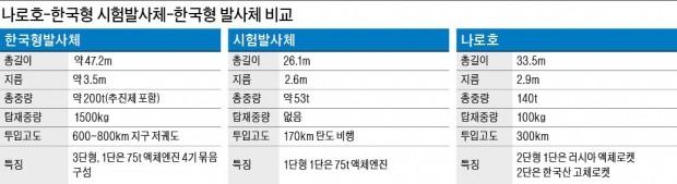 """베일 벗은 한국형 시험발사체… """"연소시험만 62회, 10월 발사"""""""