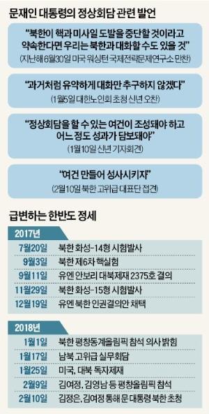 """""""김여정 방남 분위기 이어가자""""… 청와대, 4강 핫라인 가동"""