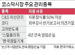 """""""퇴출 막자""""… 관리종목 6개사, 흑자전환 성공"""