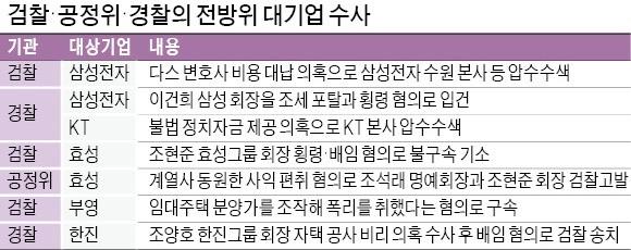 '사법 지뢰밭' 걷는 한국 기업인들