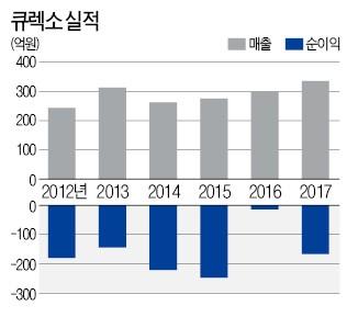 [기업 리모델링] 의료로봇 키우는 한국야쿠르트… 큐렉소에 아낌없는 투자