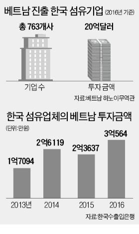 '포스트 차이나' 찾아 베트남 간 한국 섬유업체들, 패스트패션 역풍에… 월급 못주고 잠적 잇달아