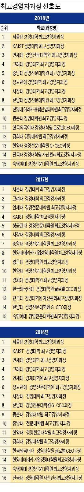 '네트워크 파워' 키운 중앙대 첫 5위… 성균관대 '미래 평판' 최고