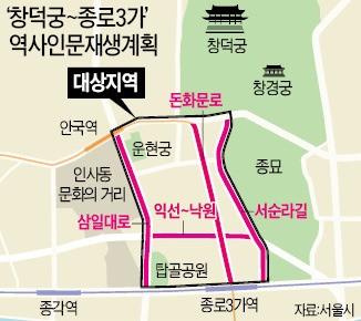 창덕궁 앞 '역사거리' 복원한다