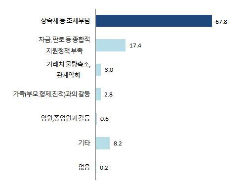 """중기 68% """"가업승계 계획 있다… 상속·증여세 가장 부담"""""""