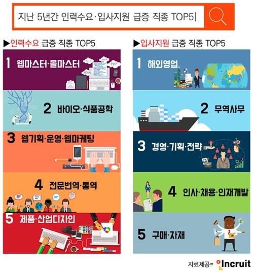 """""""5년 새 구인수요 가장 많이 증가한 직종은 '웹마스터'"""""""