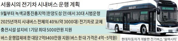 9월부터 서울 도심 '전기차 시내버스' 달린다
