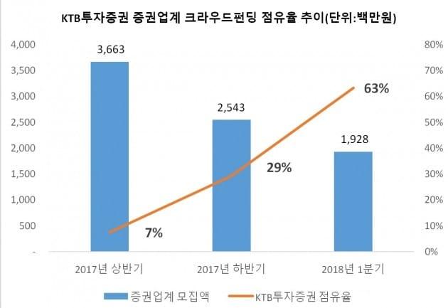 KTB투자증권 크라우드펀딩 점유율. (자료 = KTB투자증권)
