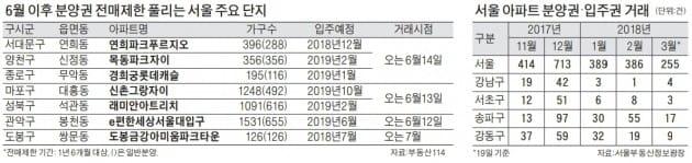 [서울 아파트 분양권] 마포·성북·서대문·관악… 6월 전매제한 풀리는 분양권 노려라