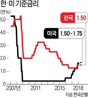 """무역협회 """"美 금리인상…외국인 자금 이탈 우려 크지 않아"""""""