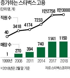 정규직 1만3000명 고용한 '커피제국' 스타벅스