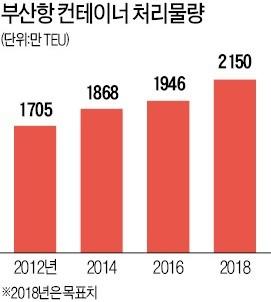 부산항 활기… 환적 컨 물동량 1년새 15%↑