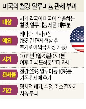 """각국, 15일간 관세 면제 '로비전'… """"미국, 한국을 가장 골치아프게 생각"""""""