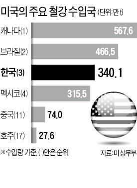 '총리 등판' 호주, 미국 철강 관세 피했는데… 한국은?