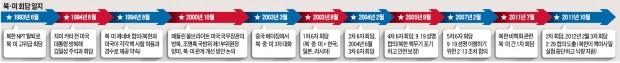 """북·미 '회담 밀당' 시작… 백악관 """"북한이 구체적 행동해야 만날 것"""""""