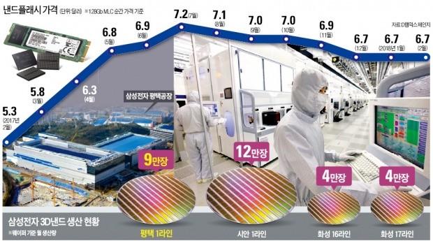 40분 정전에 500억원 손실… 삼성 평택공장에 무슨 일이