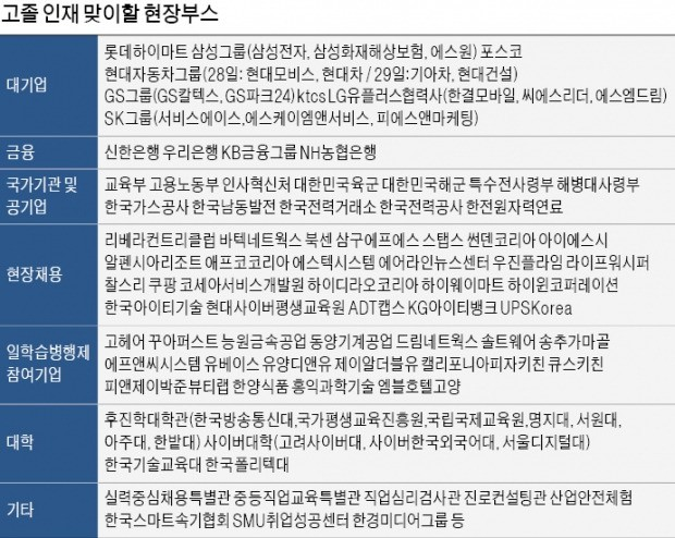 """""""우리가 청년실업 해결사""""… 국내 최대 고졸 잡콘서트 열린다"""