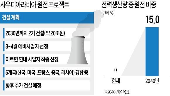 20조 사우디 원전 수주전… 한국, 미국과 손잡나
