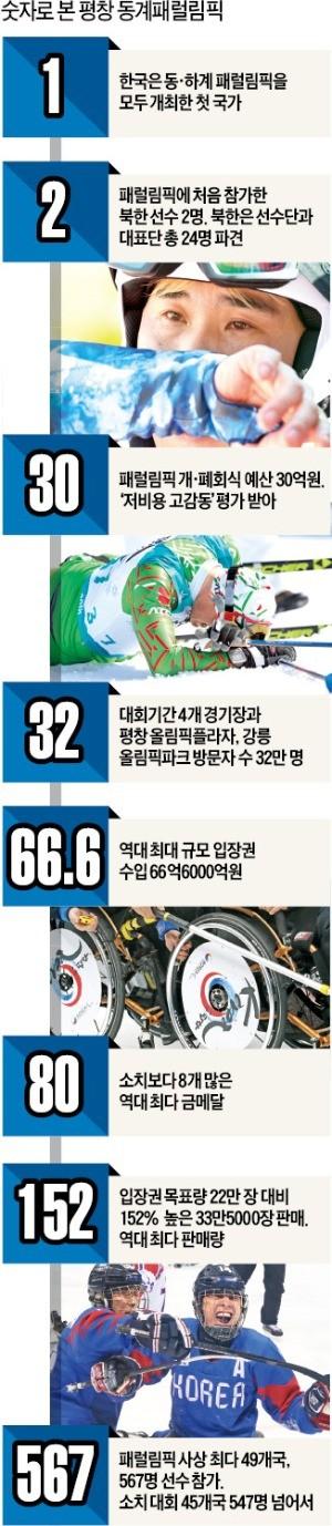 흥행 신기록 쓴 패럴림픽… 평창의 '겨울동화' 화려한 피날레