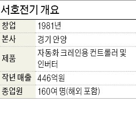 """김승남 서호전기 사장 """"항만 자동화는 물류허브 선점위한 핵심기술"""""""
