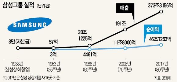 반도체 호황에 가려진 삼성의 위기