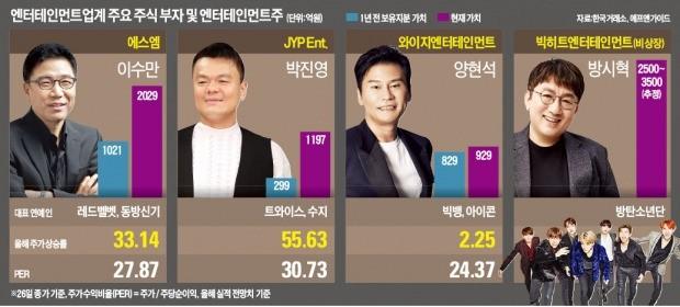 양현석 넘은 박진영… BTS 대박에 방시혁 1위