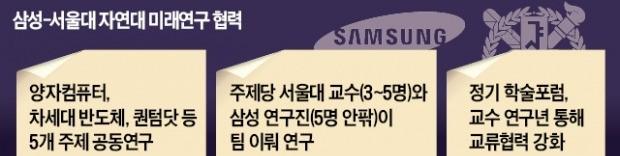 삼성·서울대 '미래기술 드림팀' 떴다