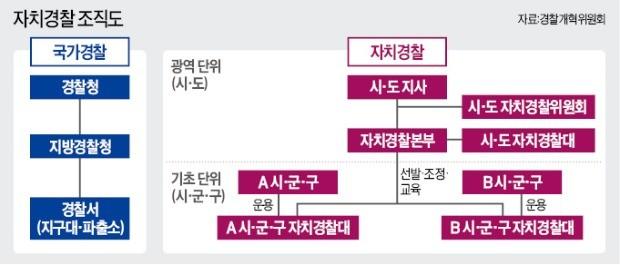 수사권조정 '뜨거운 감자'… 자치경찰제 놓고 檢·靑·警 충돌